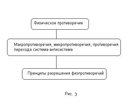 Рис. 3.