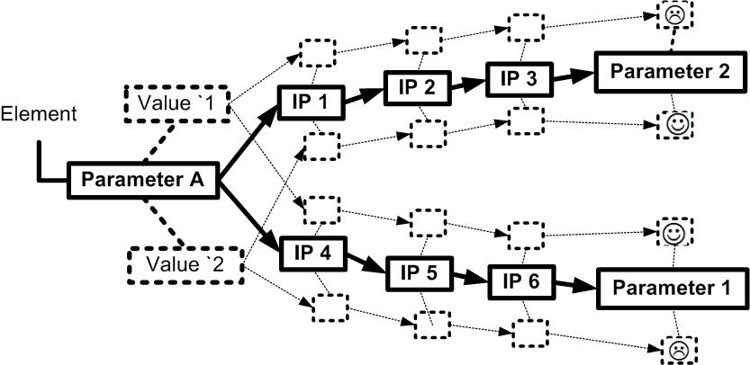 Intermediary parameters