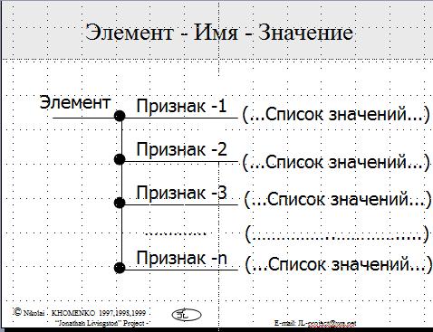 """Модель """"Элемент - Имена признаков - Значения признаков"""""""