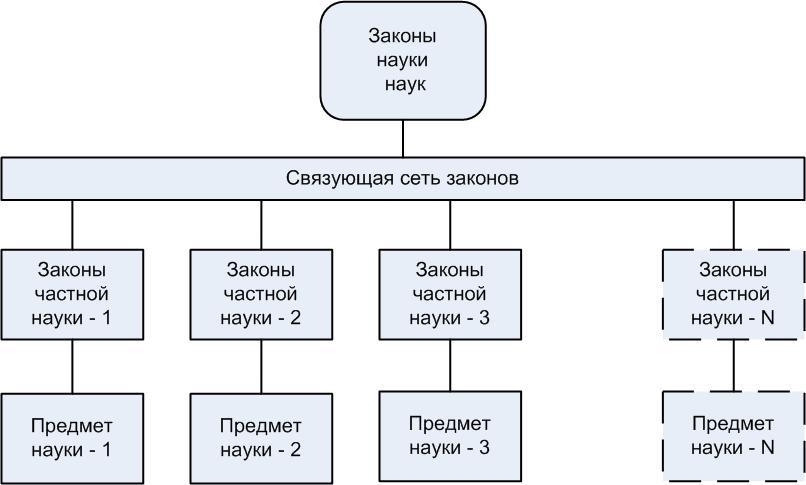 Структура системы законов