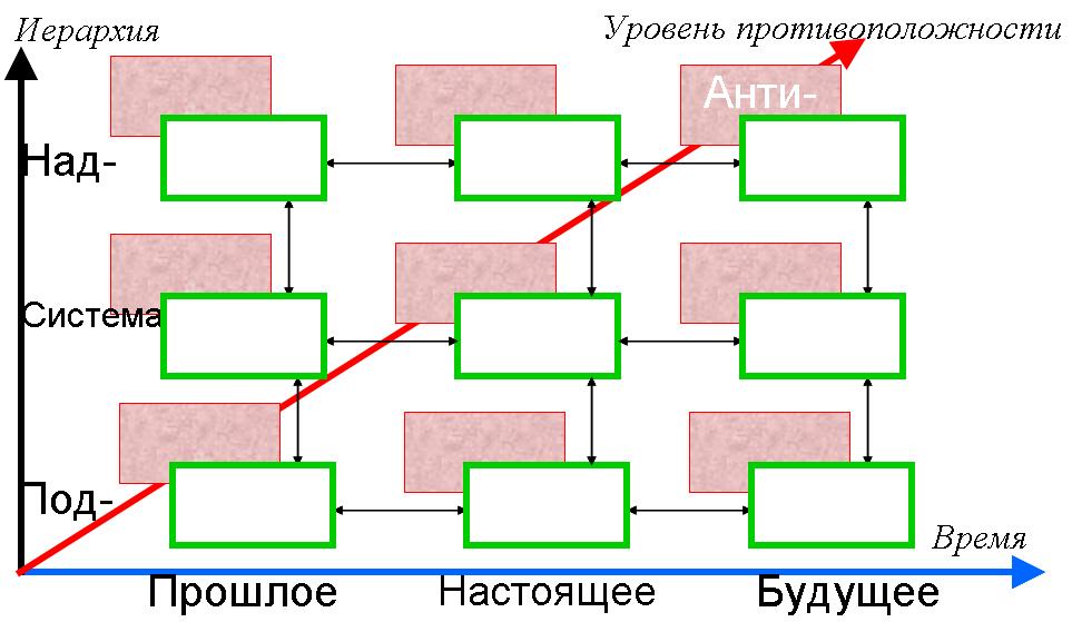 Многоэкранная схема
