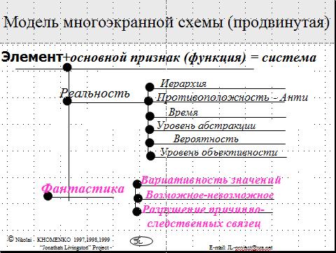 системный оператор