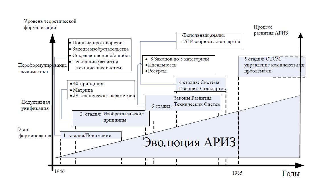 Эволюция базы знаний ТРИЗ